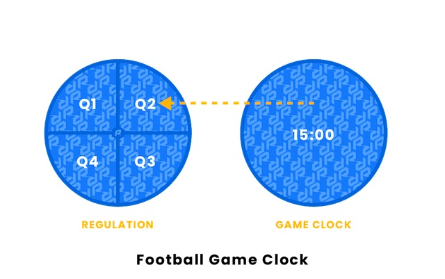 nfl games with all the time stoppages can last from 3 to 4 hours