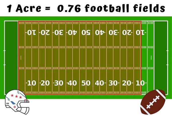 how many acres is a football field langleyrams 1
