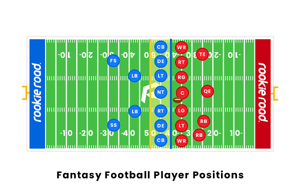 how many of each position for fantasy football langleyrams 1