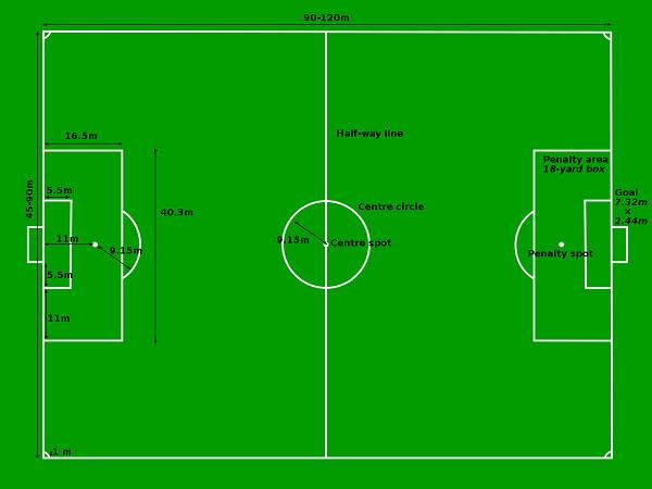 dimensions soccer field langleyrams 2